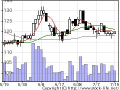 6803ティアックの株価チャート