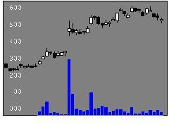 6804ホシデンの株価チャート