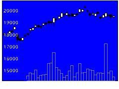 6806ヒロセ電の株価チャート