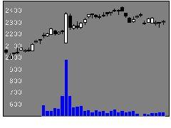 6807日本航空電子工業の株価チャート