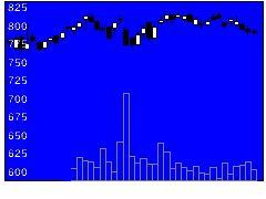 6809TOAの株価チャート