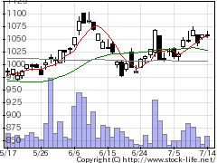6814古野電気の株価チャート