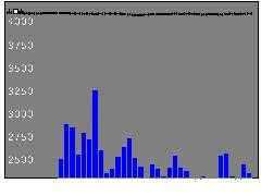 6815ユニデンHDの株価チャート