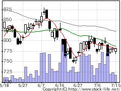 6817スミダコーポレーションの株価チャート