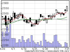 6820アイコムの株価チャート