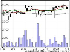 6822大井電気の株価チャート