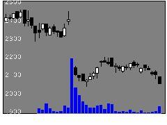 6823リオンの株式チャート