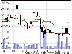 6824新コスモスの株式チャート