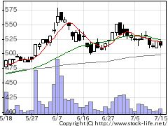 6826本多通信工業の株価チャート