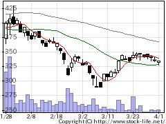 6837京写の株価チャート