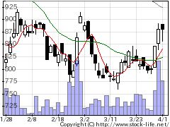 6838多摩川HDの株価チャート