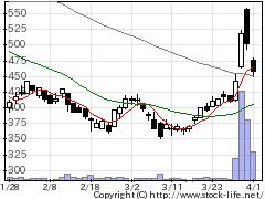 6840AKIBAの株価チャート