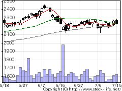 6841横河電の株価チャート