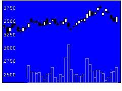 6844新電元の株価チャート