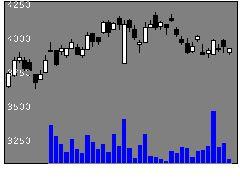 6845アズビルの株式チャート