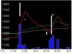 6846中央製の株価チャート