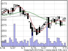 6848東亜DKKの株価チャート