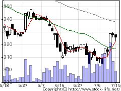 6853共和電の株式チャート