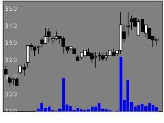 6853共和電業の株式チャート