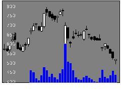 6855日本電子材料の株式チャート