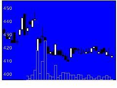 6858小野測器の株式チャート