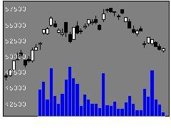6861キーエンスの株式チャート