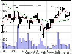 6862ミナトHDの株価チャート