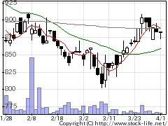 6863ニレコの株価チャート