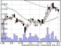 6864NF回路の株式チャート