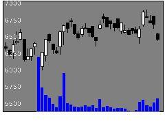 6866HIOKIの株価チャート