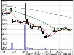 6867リーダー電子の株価チャート