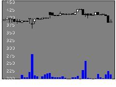 6870日本フェンオールの株式チャート