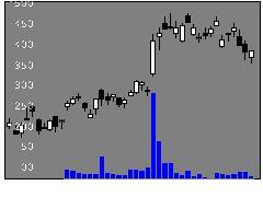 6871日本マイクロニクスの株式チャート
