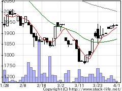 6874協立電機の株価チャート
