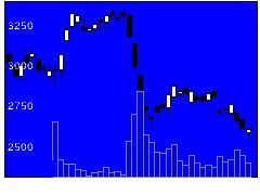 6875メガチップスの株式チャート