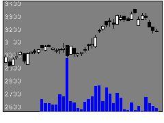 6877OBARAGの株式チャート