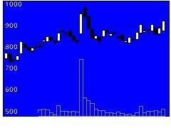 6879イマジカGの株式チャート