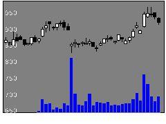 6882三社電機の株式チャート