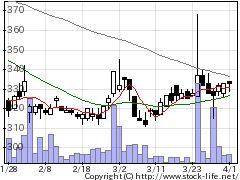 6888アクモスの株価チャート