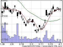 6890フェローテクの株価チャート