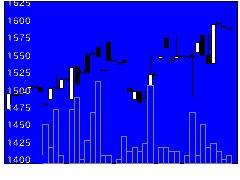 6894パルステック工業の株価チャート
