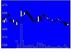 6897ツインバード工業の株価チャート