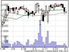 6898トミタ電機の株価チャート