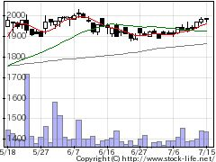 6899ASTIの株価チャート
