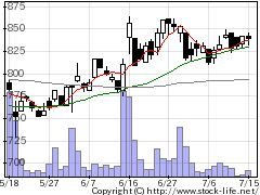 6905コーセルの株価チャート