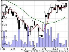 6907ジオマテックの株式チャート