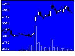 6908イリソ電子の株価チャート