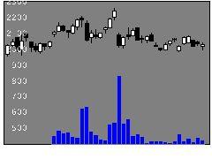 6914オプテックスグループの株価チャート