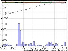 6916アイ・オー・データ機器の株価チャート