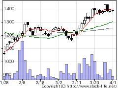 6919ケルの株価チャート